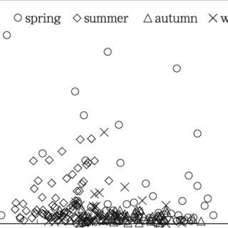 (PDF) Seasonal variability of the zooplankton community in