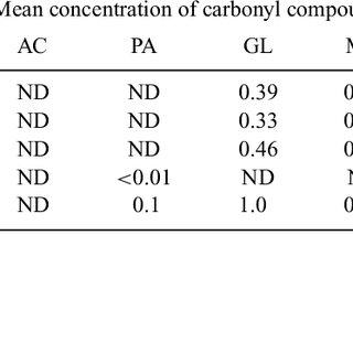 (PDF) Development of DNPH/HPLC method for the measurement