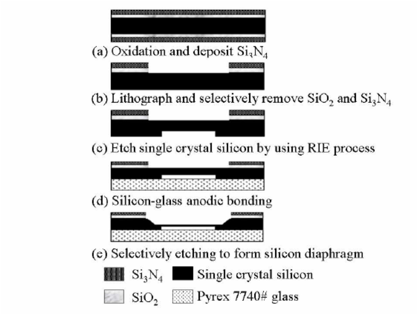 Processing steps for fabrication of the optical MEMS