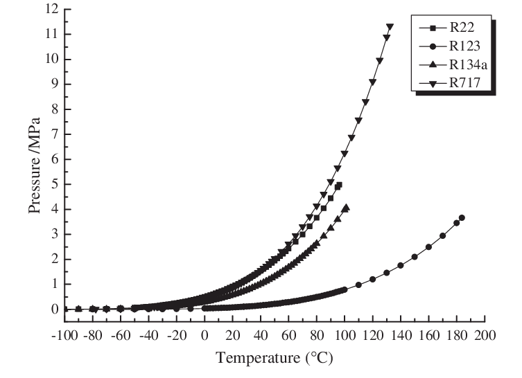 Relationship of refrigerants saturation temperature and