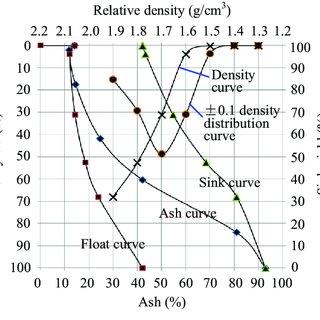 (PDF) Study on washability of microcrystal graphite using