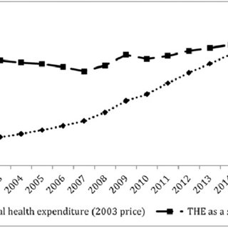 (PDF) China's health care system reform: Progress and