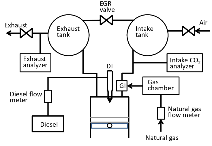 Schematic of experimental setup. Table 1 Basic engine