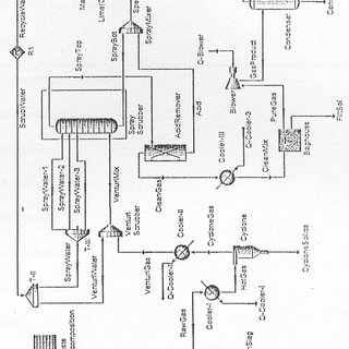 This is the Process Flow Diagram of the Final Plasma