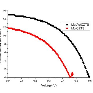 Light J-V curve of the CZTS devices of C pair measured at