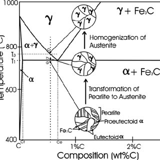 (PDF) A Metallo-Thermomechanically Coupled Analysis of