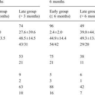 (PDF) Comparison of early and late percutaneous endoscopic