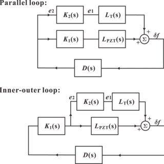 (PDF) A self-analyzing double-loop digital controller in