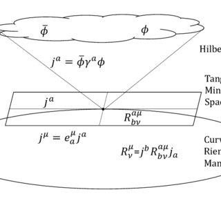 (PDF) Relativization a Unifying Framework for General