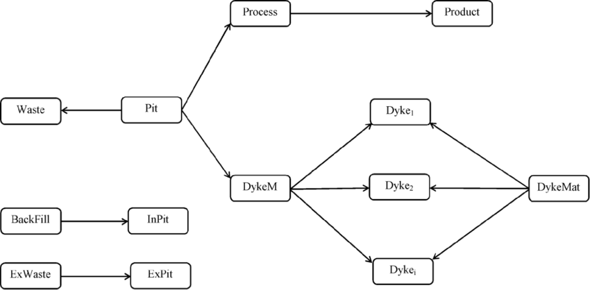 Schematic diagram of the project scheduling network