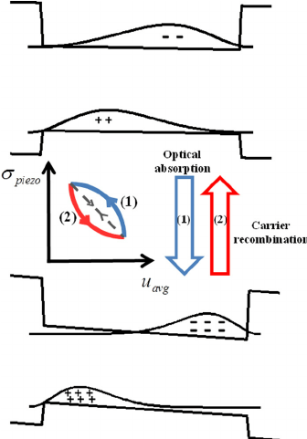 The schematics of the Coulomb assisted cooling process