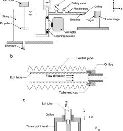 a schematic of the abrasive slurry jet apparatus b orientation of [ 850 x 1092 Pixel ]