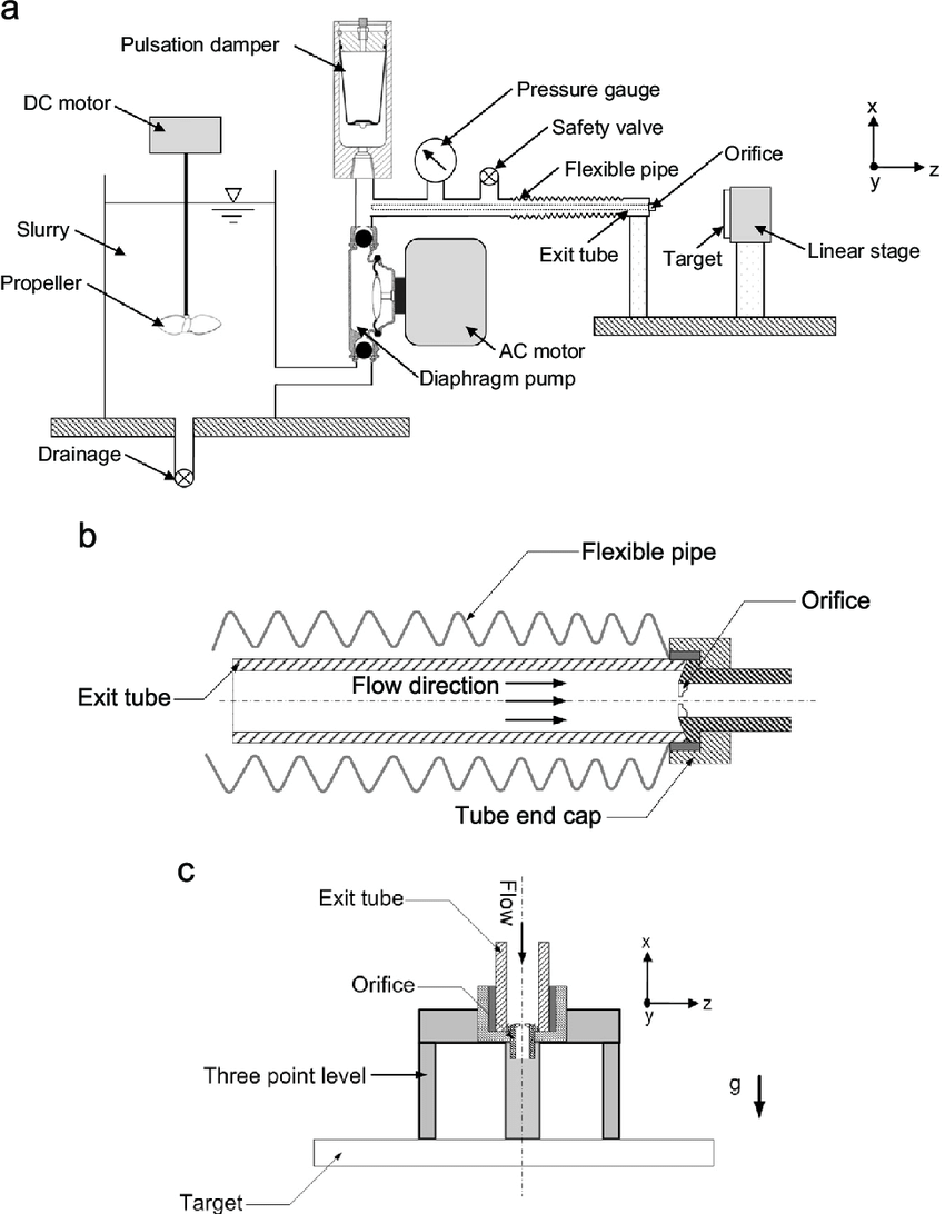 hight resolution of  a schematic of the abrasive slurry jet apparatus b orientation of
