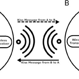 (PDF) Mediating Intimacy in Long-Distance Relationships