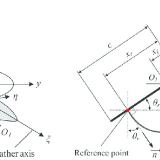 (PDF) A modified blade element theory for estimation of