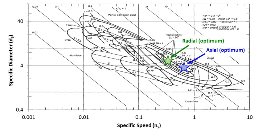 Selection of ideal non-dimensional turbine specific speed