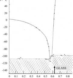 phase diagram of the system cro 3 h 2 o according to vuillard  [ 850 x 999 Pixel ]