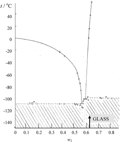 small resolution of phase diagram of the system cro 3 h 2 o according to vuillard