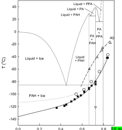 supplemented phase diagram of the system phosphoric acid water showing the [ 850 x 1086 Pixel ]