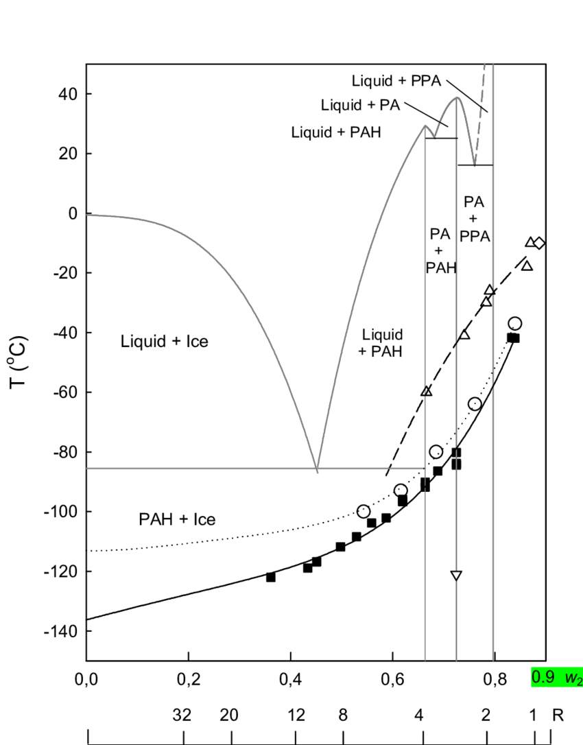 hight resolution of supplemented phase diagram of the system phosphoric acid water showing the