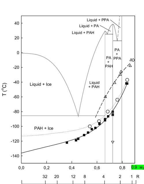 small resolution of supplemented phase diagram of the system phosphoric acid water showing the