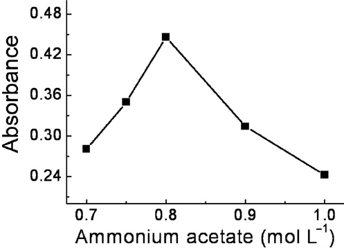 Variation of absorbance at 558 nm of solutions containing