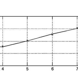 (PDF) CALIBRATION OF A LOAD CELL USING A NEURAL NETWORK