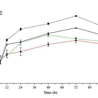 The effect of different initial pH of medium on bacterial