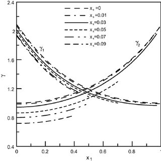 Variation of the activity coefficient with composition for