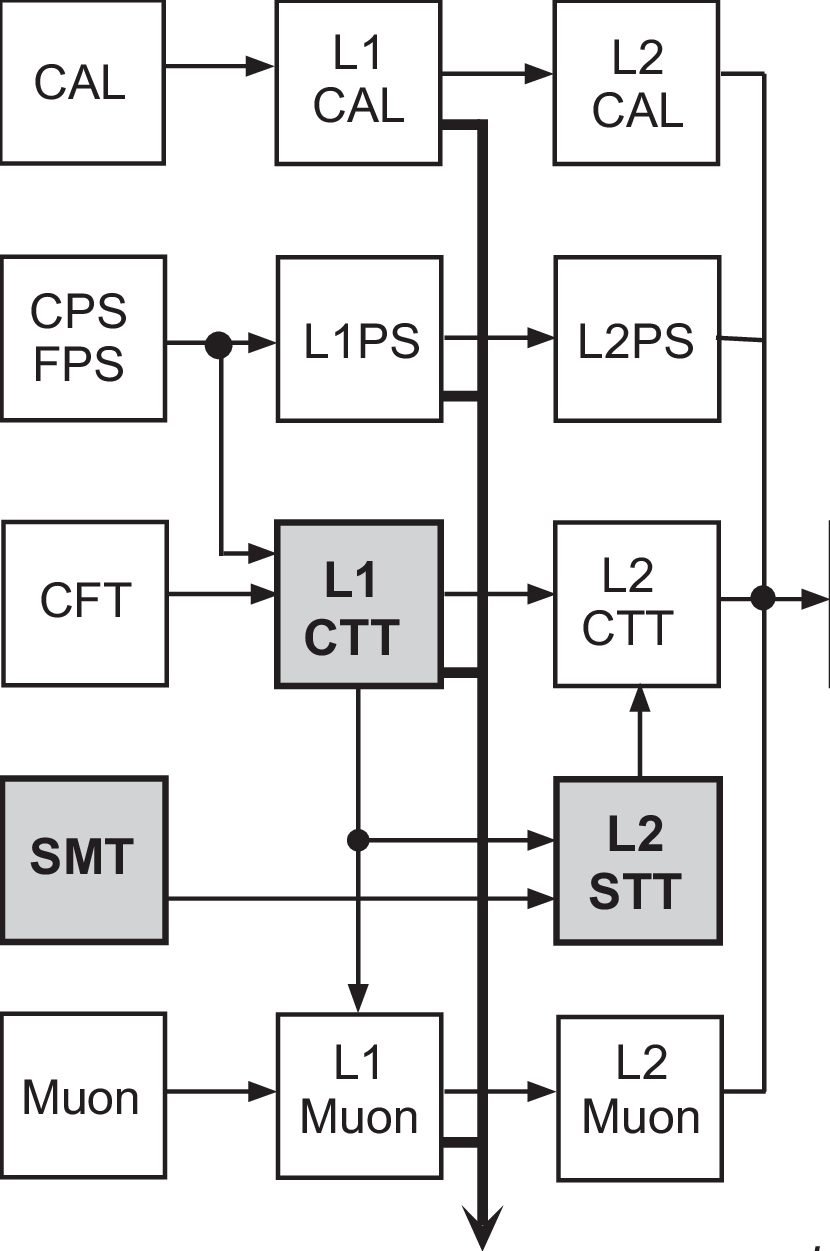 hight resolution of a block diagram of the level 1 and level 2 trigger system