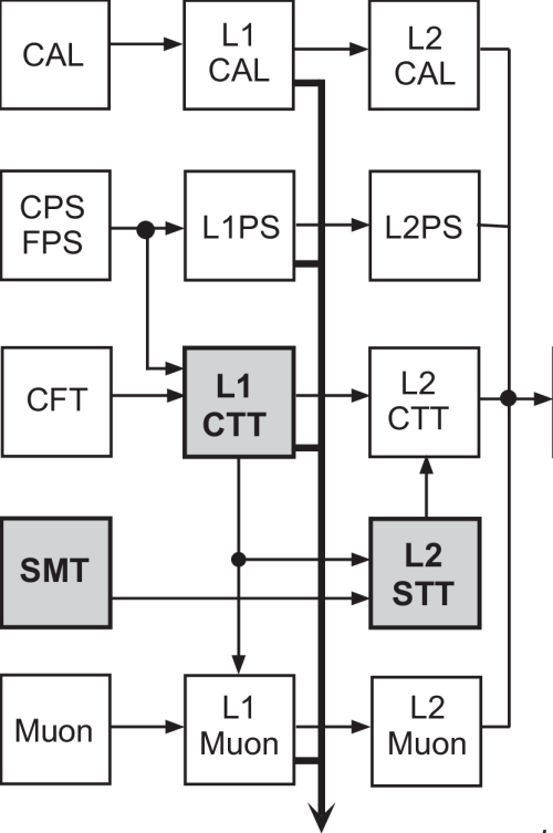 small resolution of a block diagram of the level 1 and level 2 trigger system
