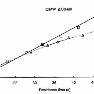 Thermal destruction curves for E. coli (K-12 ATCC 29055