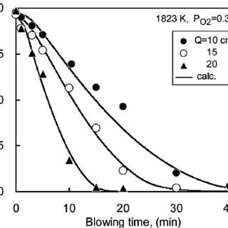 (PDF) Decarbonization Kinetics of Molten Iron by Ar+O-2