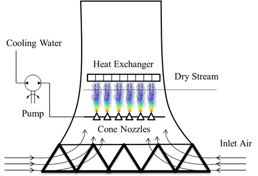 Schematic description of spray cooling in an air-cooled