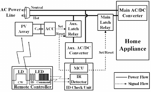 Block diagram of the zero standby power remote control