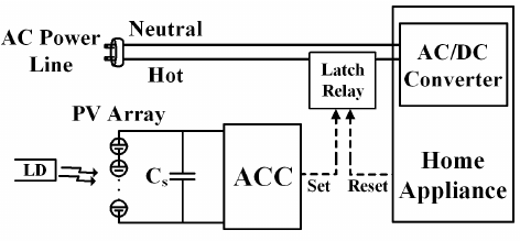 Block diagram of the zero standby power remote control