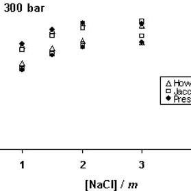 (PDF) Prediction of Strontium Sulfate Scale Formation in