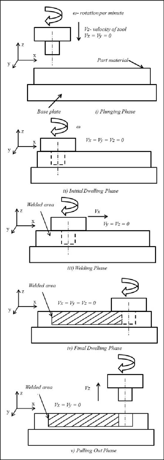 Different phases of FSW. FSW: friction stir welding