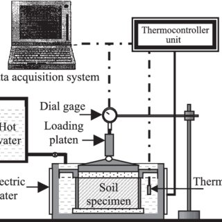 Schematic diagram of the modified oedometer apparatus