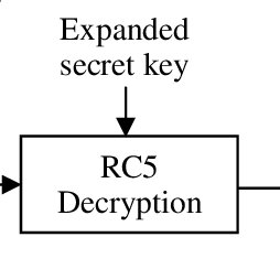 (PDF) Implementation of RC5 Block Cipher Algorithm for