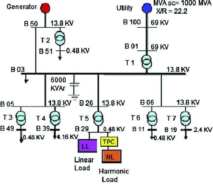 Single line diagram of 13-bus industrial distribution