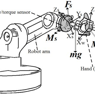 Measurement of external forces and moments by a six-axis