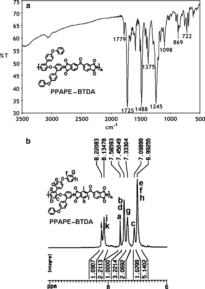 R (a) and 1 H NMR (b) spectra of polyimide PPAPE-BTDA