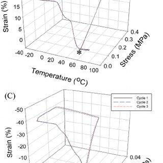Modification of GO by APTES. GO: graphene oxide; APTES
