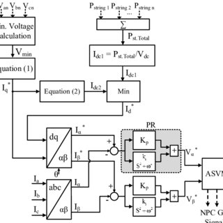 Multi-string PV power plant with FRT capability