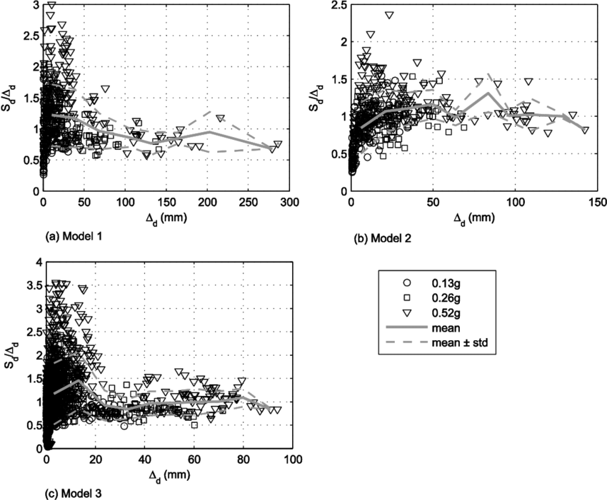Peak ratios of spectral displacements to the diaphragm