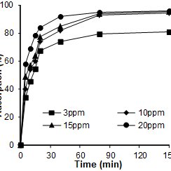 Effect of initial concentration on adsorption of metal