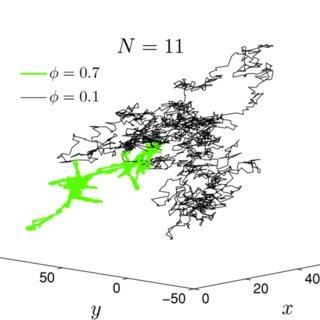 Log–log plot of time-dependent center of mass MSD for a