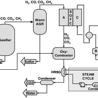 (PDF) Coal-Based Solid Oxide Fuel Cell Systems