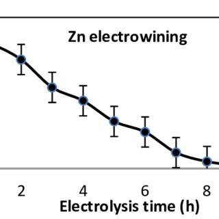 Flow diagram for the recovery of zinc from Co filters cake